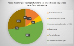 Grafico_focos_16_tipologia