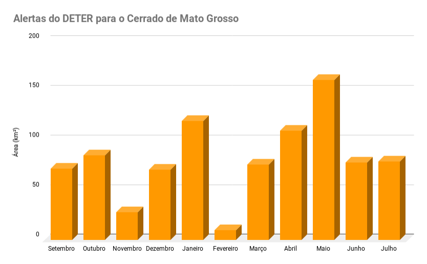 gráfico de barras com os alertas mensais do deter de agosto de 2018 a julho de 2019