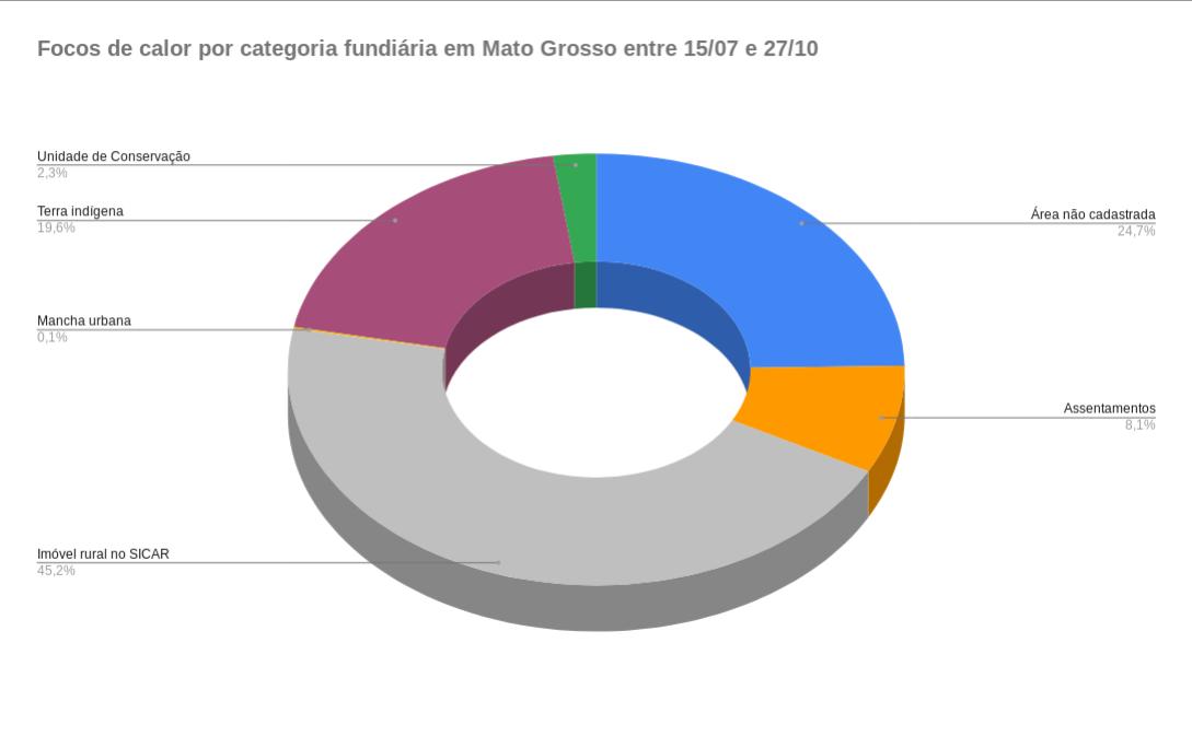 Gráfico de pizza do total de queimadas por categoria fundiária em Mato Grosso de 15/07 a 27/10 de 2019