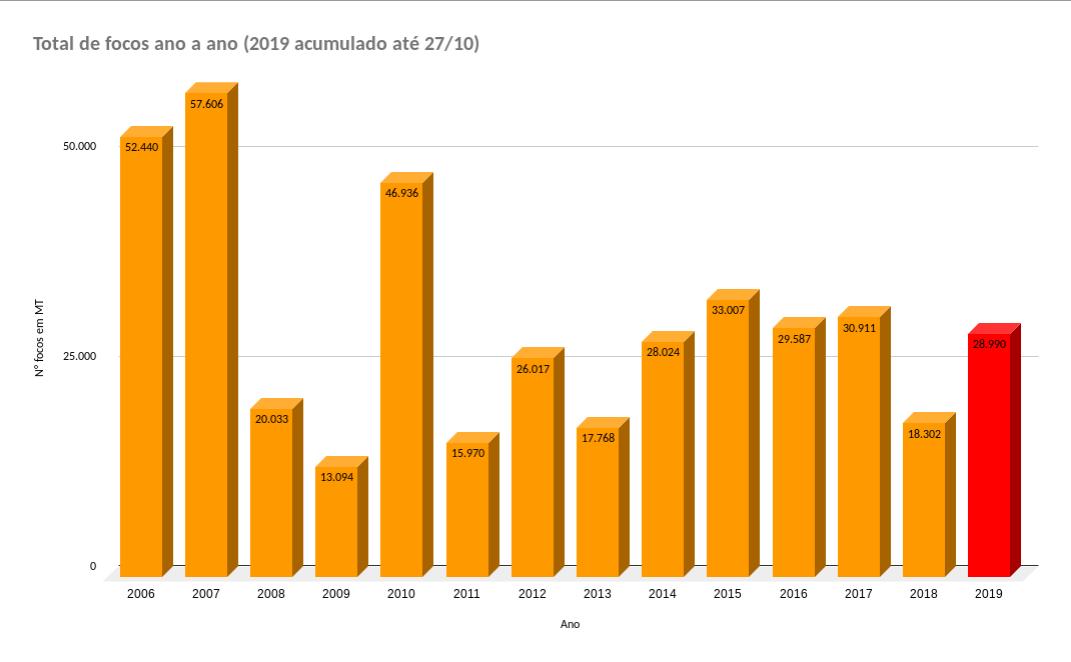 Gráfico de barras com o total acumulado de focos de calor em MT de 2016 a 2019 (até 27 de outubro de 2019)