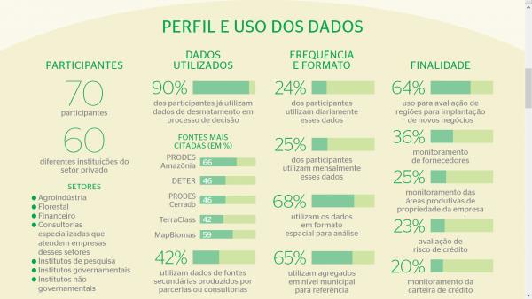Perfil e uso dos dados